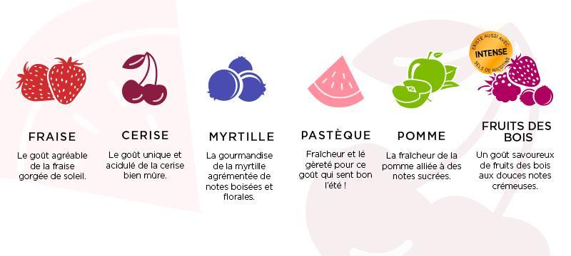 Gouts Fruités