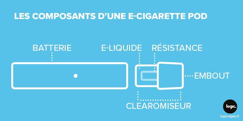composants fonctionnement d'une cigarette électonique