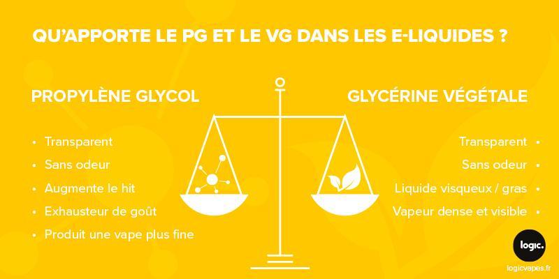 composition eliquide, propylène glycol, glycerine vétégale